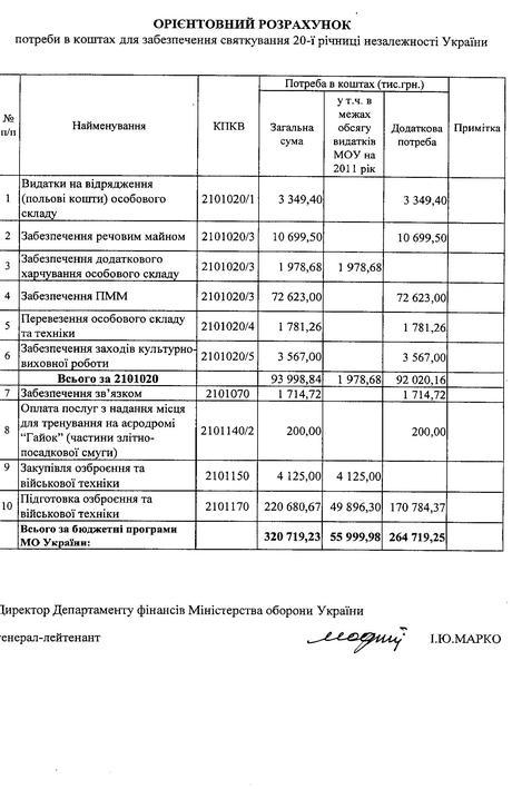 Минобороны придумало новый праздник для Украины.  Новости по теме.